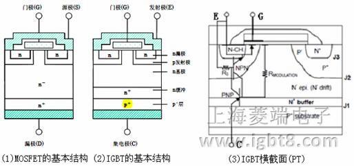 层而构成的,性能上也是结合了MOSFET和双极型功率晶体管的优点。N+区称为源区,附于其上的电极称为源极(即发射极E)。P+区称为漏区。器件的控制区为栅区,附于其上的电极称为栅极(即门极G)。沟道在紧靠栅区边界形成。在C、E两极之间的P型区(包括P+和P-区)(沟道在该区域形成),称为亚沟道区(Subchannel region)。而在漏区另一侧的P+区称为漏注入区(Drain injector),它是IGBT特有的功能区,与漏区和亚沟道区一起形成PNP双极晶体管,起发射极的作用,向漏极注入空穴,进行导电