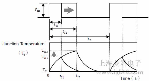 而热阻抗zth描述了igbt模块的瞬态或者短脉冲电流下