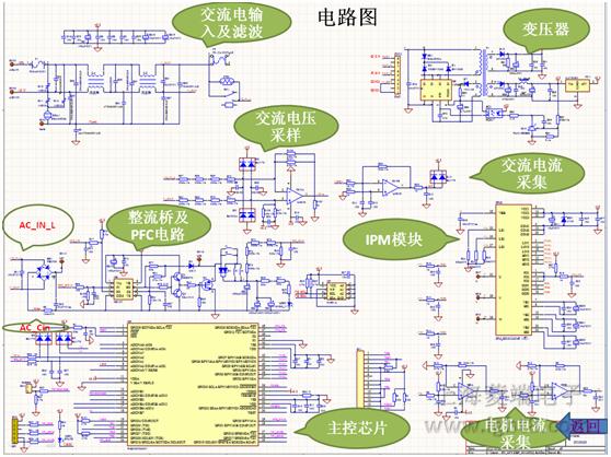 永磁同步电机的优点:   (1)PMSM起动牵引力大   (2)PMSM本身的功率效率高以及功率因素高;   (3)PMSM直驱系统控制性能好;   (4)PMSM发热小,因此电机冷却系统结构简单、体积小、噪声小;   (5)PMSM允许的过载电流大,可靠性显著提高;   (6)在高速范围中电机噪声明显降低;   (7)系统传动损耗明显降低,系统发热量小;   (8)系统采用全封闭结构,无传动齿轮磨损、无传动齿轮噪声,免润滑油、免维护;   (9)整个传动系统重量轻,簧下重量也比传统的轮轴传动的轻,单位