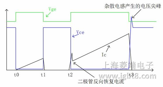 大功率igbt模块变流器功率组件测试方案