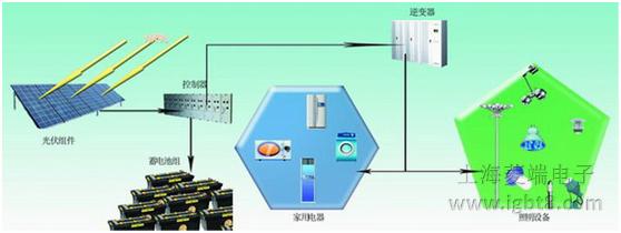 下图是一种典型太阳光伏发电站电路,其中前端是一个boost升压电路