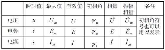 a.正弦波波形重复出现一次所需的时间称为周期,用T表示。周期的倒数称为频率,用f表示。  b.波形图与时间起点有关,起点可以任意选择。一般选从负到正过零点时刻为起点。如果有几个正弦量,只能有一个起点。 c.横坐标可以是t也可以是ωt,即随正弦量相位变化。 交流电压电流的大小,方向不断地随时间变化,要确切地表示它的大小方向,要先规定它的参考方向,然后写出数学表达式(瞬时式)或画出波形图。针对不同的问题,往往采用不同的指标来表示交流电压电流的大小。 例如:考虑交流电对一个电容器的绝缘危害时,只要