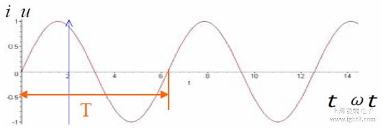 正弦交流电中,相位和初相角的概念及区别图片
