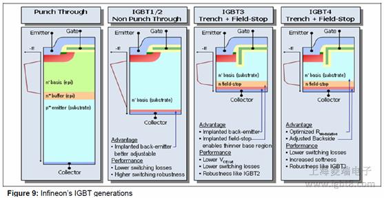 本文将针对IGBT的动态行为进行详细讨论,基于实例测试,阐述了控制和影响IGBT硬开关行为的一些策略。这些策略被广泛的应用在大多数消费、工业和汽车应用中。 测试电路设置: 为了描述影响IGBT开关行为的基本原理,采用了一个专用的测试电路。图5所示为表征IGBT特性的电路,对应的波形如图6所示。转载请注明出处