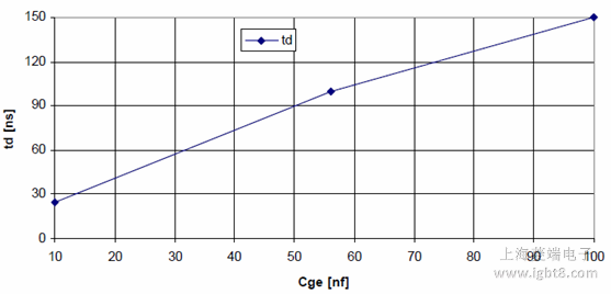 td vs. CGE (referenced to RG = 1.8Ω and no CGE applied)