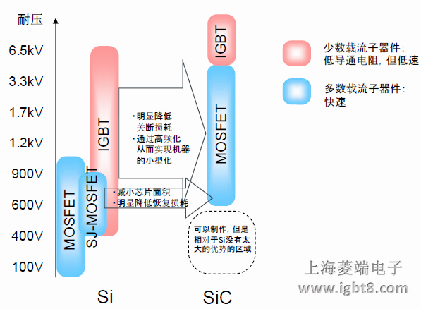 而且mosfet 原理上不产生尾电流,所以用sic‐mosfet 替代igbt 时,能够