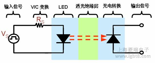 igbt驱动器隔离光耦原理与应用