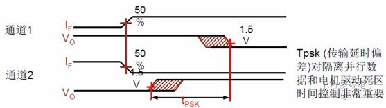 mosfet_igbt驱动器隔离光耦原理与应用