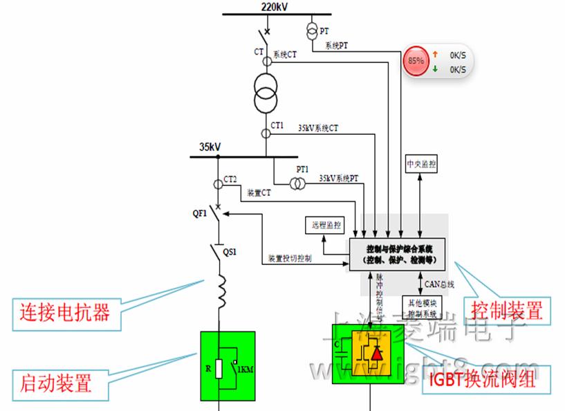 SVG基本工作原理: SVG特点优势(1):是可控电流源。 以基于IGBT的大功率电压型逆变器为核心,通过调节逆变器输出电压,使其和系统电压形成可调基波电压差或谐波电压差,从而控制注入系统的无功电流或谐波电流。下图以基波无功补偿为例,APF谐波补偿时类似,在逆变器输出相应的谐波电压,即可生成相应的谐波电流。文章来源:http://www.