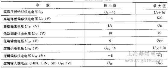 IR2110 IGBT驱动电路由逻辑输入、电平转换、保护、上桥臂侧输出和下桥臂侧输出等单元电路构成。逻辑输入端采用施密特触发电路,以提高抗干扰能力。逻辑输入电路与TTL/COMS电平兼容,其输入端阈值为电源电压UDO的10%,各通道相对独立。由于逻辑信号均通过电平耦合电路连接到各自的通道上,容许逻辑电路参考地(VSS)与功率电路参考地(COM)之间有-5~+15V的偏移量,并且能屏蔽小于50ns的脉冲,这样便具有较理想的抗噪声效果。两个高压MOS管推挽IGBT驱动电路的最大灌入或输出电流可达2A,上桥臂