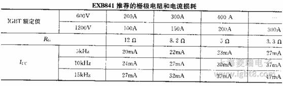 """应用EXB841设计驱动电路时应注意以下几个方面。 1)EXB841只有1.5us的延时,慢关断动作时间约为8us,与使用手册上标明的""""对小于10us的过电流不动作""""是有区别的。 2)由于仅有1.5us的延时,只要大于1.5us的过流都会使慢关断电路工作。由于慢关断电路的放电时间常数t2较小,充电时间常数t3较大,两者相差10倍,因此慢关断电路一旦工作,即使短路现象很快消失,EXB841中的脚输出电压也难以达到UGE=+15V的正常值。如果EXB841的C4已放电至终了值(3."""
