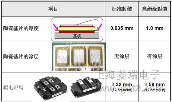 高绝缘封装HVIGBT: 特点 1) 高绝缘耐压: 10.2kVrms @1min( 标准封装为6.0 kVrms @1min) 2) 基板材料: AlSiC 3) 开发了三种类型的封装 4) 硅片设计(6.5kV为例) IGBT ・低漏电流 ・低总损耗 ・宽的安全工作区(SOA) Diode ・软反向恢复特性 ・低损耗 ・宽的安全工作区(SOA)