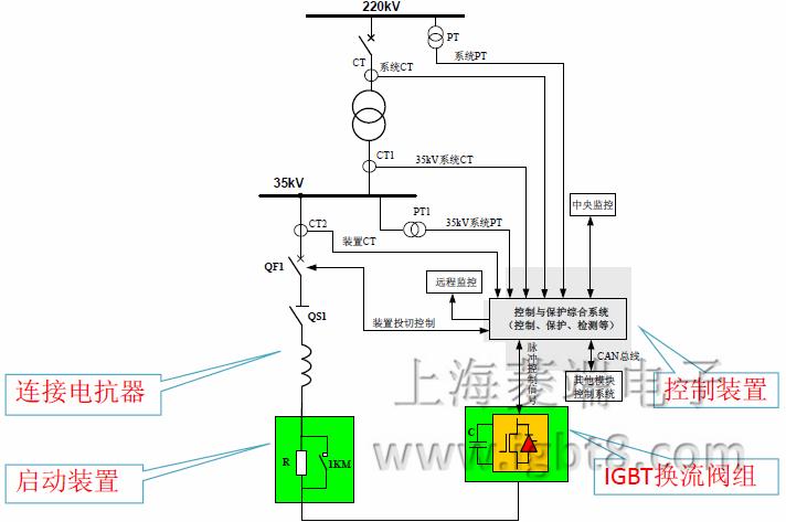 动态无功补偿(svg)与有源滤波(apf)(3)