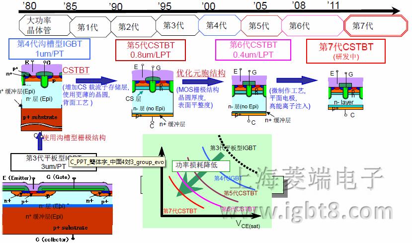 三菱电机研讨会-nx6/6.1代igbt模块及其应用