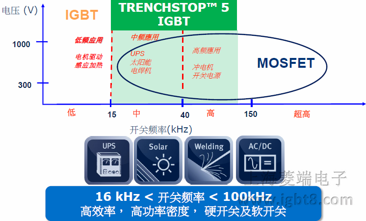 TRENCHSTOP™5 – 应用目标