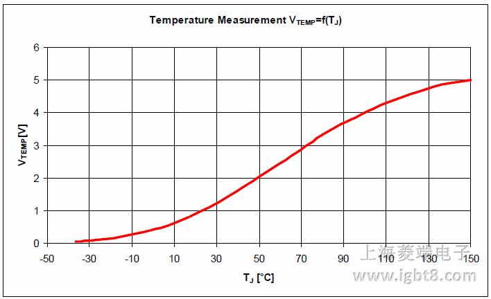 两个评估驱动板上的温度测量电路是采用
