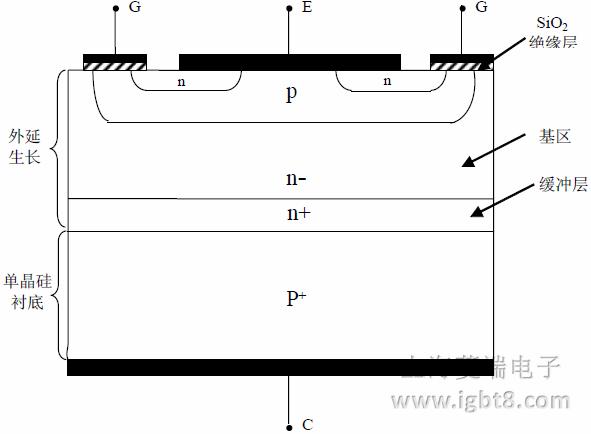 """西门子/EUPEC IGBT2 最典型的代表是后缀为""""DN2""""系列。如 BSM200GB120DN2。 """"DN2""""系列最佳适用频率为 15KHz-20KHz,饱和压降 VCE(sat)=2.5V。""""DN2""""系列几乎适 用于所有的应用领域。西门子在""""DN2""""系列的基础上通过优化工艺,开发出""""DLC""""系列。 """" DLC """" 系 列 是 低 饱 和 压 降 , ( VC"""