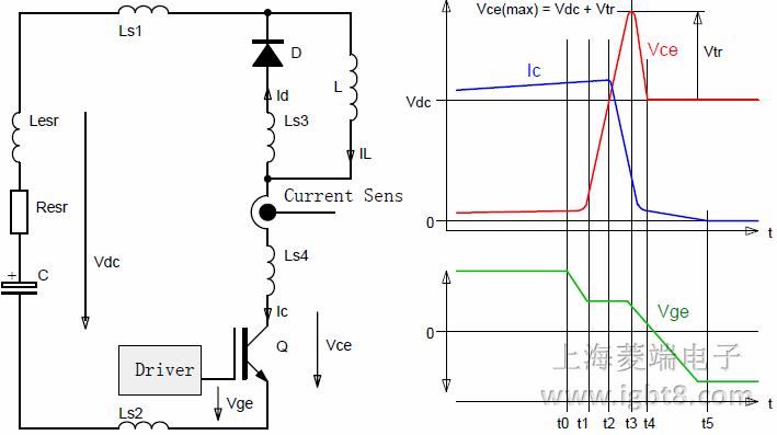 在发生短路的情况下,最先检测到短路的驱动器会将故障反馈发送到相应的SOx输出端。经过大约1.4μs的附加延迟后,相应的IGBT将会被关断。在这段延迟时间内,无法关断该IGBT。 在最坏的情况下,如果用户(偶然地)尝试在第一个驱动器检测到短路后立即关断IGBT模块。这时,检测到短路的驱动器将会忽略关断指令。而尚未检测到短路的驱动器将会关断相应的IGBT。这将会导致短路异步关断。但是,实验室测量显示,此类异步关断(延迟差异最多2μs)未表现出任何问题。低电感(~70nH)和大电感(>1.