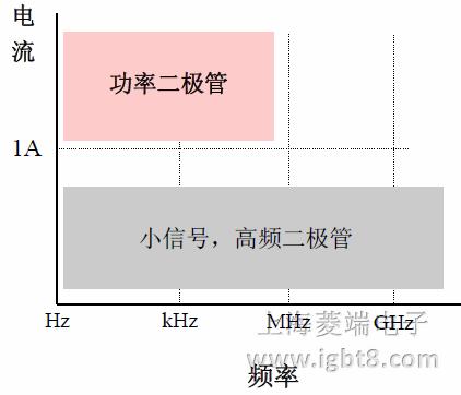 功率二极管1-构造-标记-基本特性