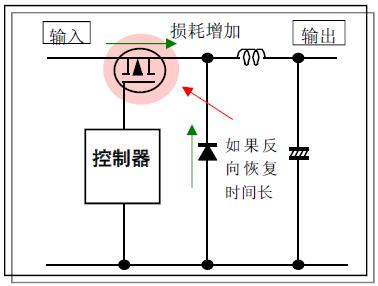 这是dc至dc降压转换器中在晶体管和二极管