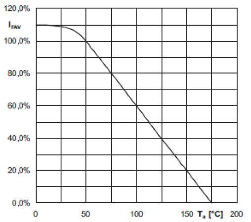 在環境溫度Ta 時,允許正向導通電流占*大導通電流IFAV 的百分比 (IFAV 為在Ta = 50°C 的值)